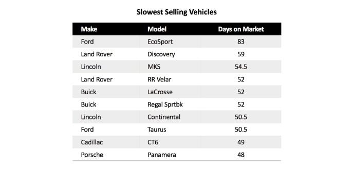 Cuáles son los autos usados más difícil de vender